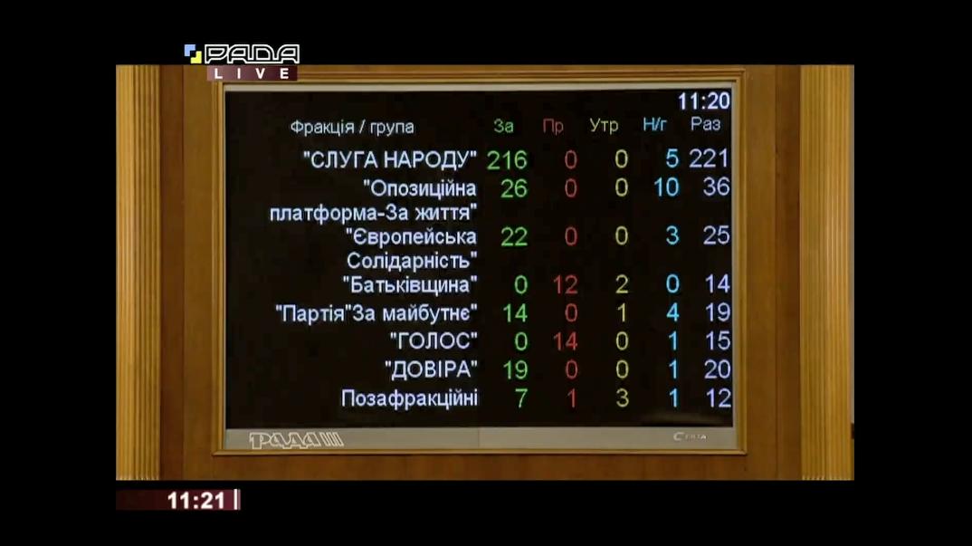 Підсумки голосування за фракціями.