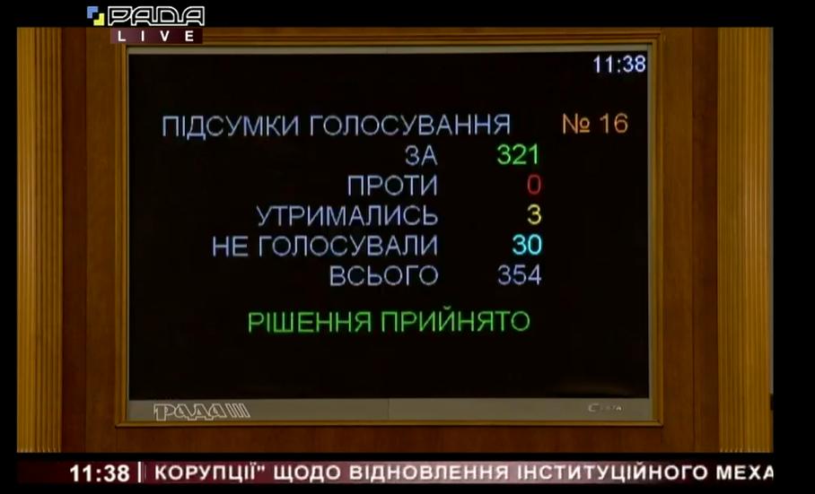 Результати голосування на проєкт закону за основу