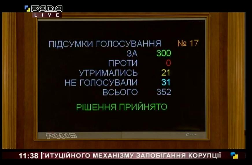 Результати голосування на проєкт закону в цілому