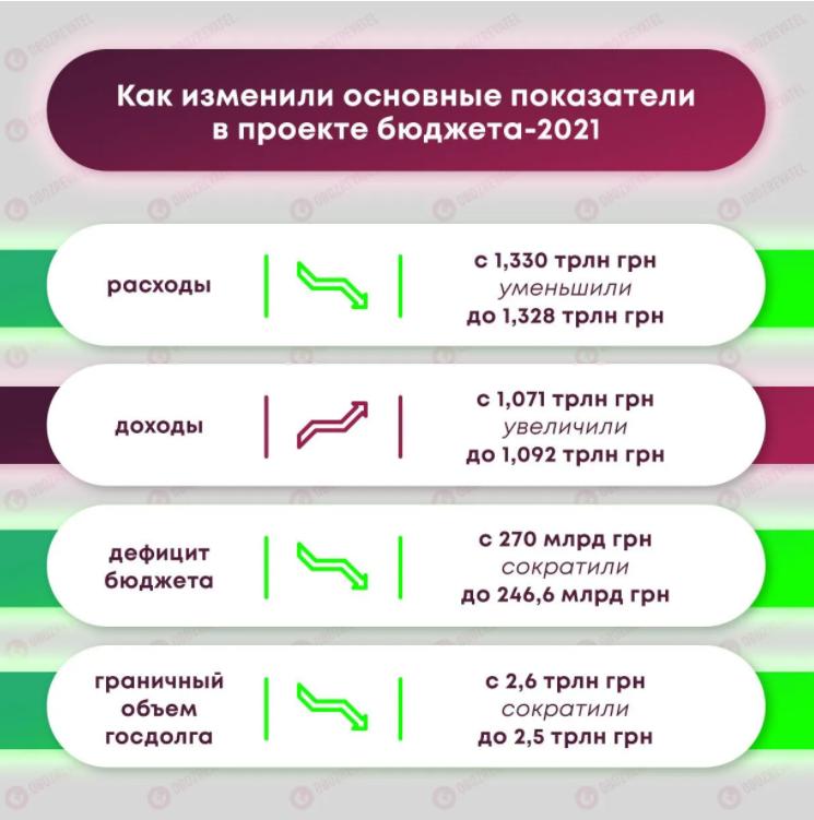 Зеленському передали на підпис бюджет на 2021 рік: зарплати виростуть двічі
