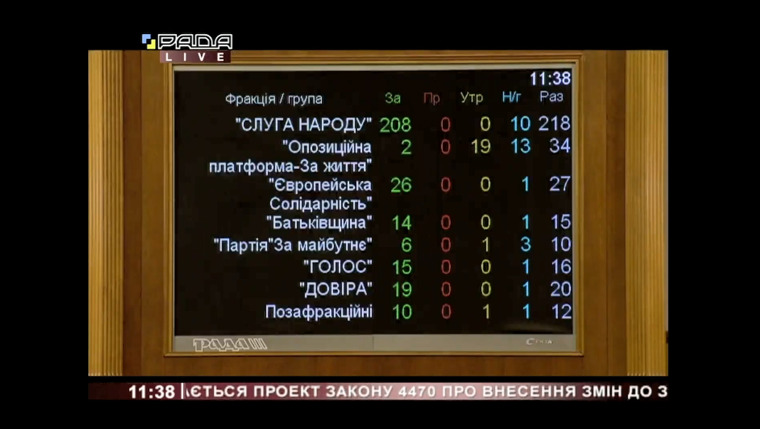Голосування за закон, що відновлює повноваження НАЗК.