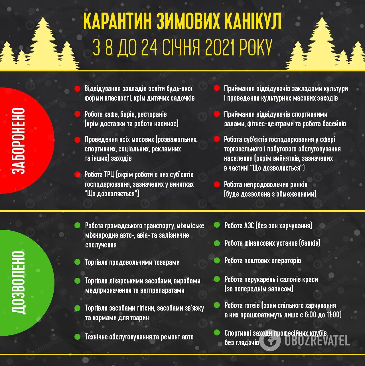 Список карантинных ограничений