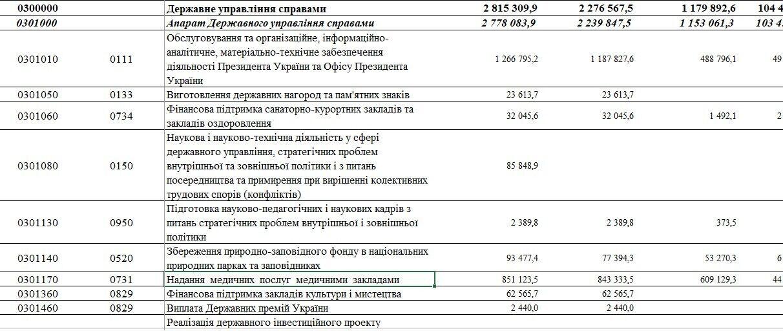 Бюджет на 2021 год