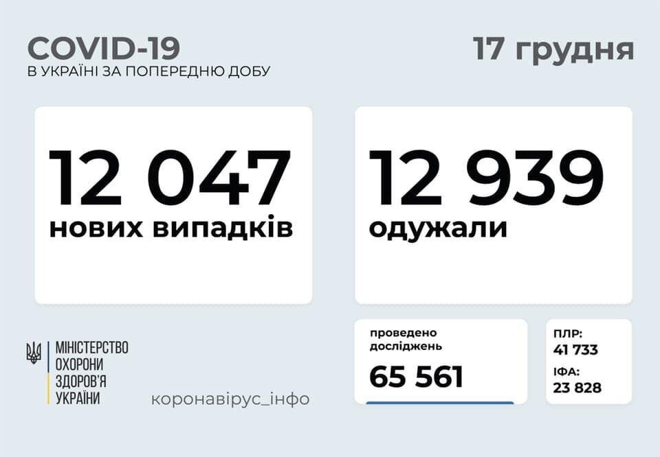 Коронавирусом заразились еще 12 тысяч украинцев.