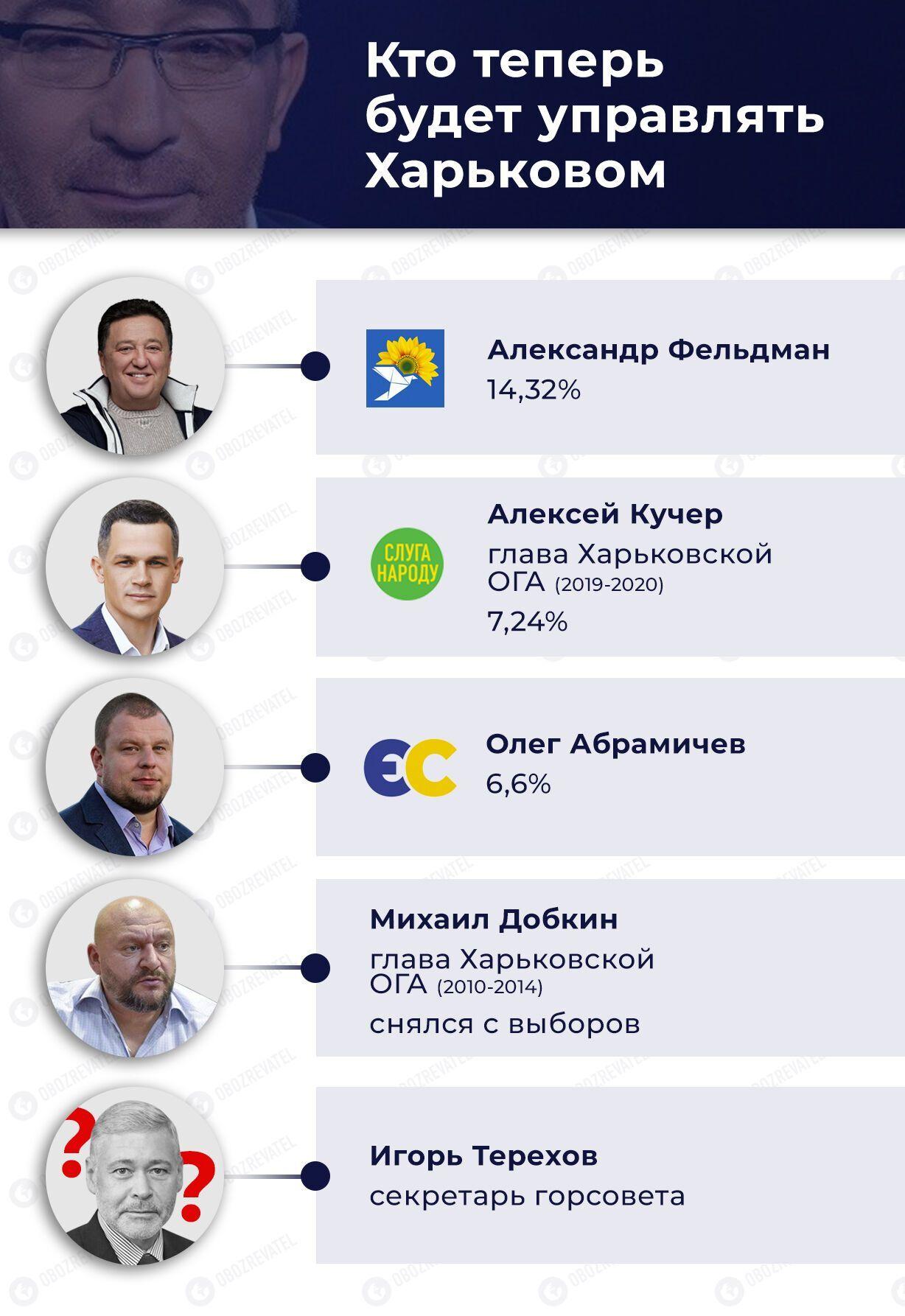 Кто может претендовать на пост мэра Харькова
