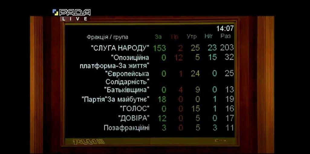 Результаты голосования за назначение Витренко