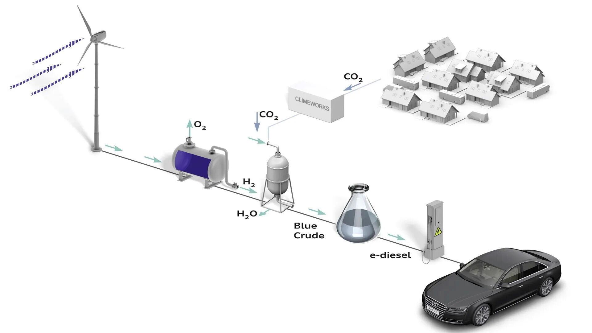 Полученная от ветряных турбин энергия будет использоваться для производства водорода и его преобразования в eFuel
