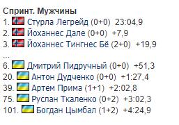 Результати чоловічого спринту на 4-му етапі Кубку світу з біатлону