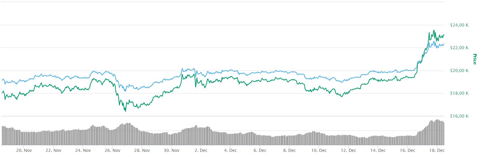 Главная цифровая валюта торговалась на уровне 23 075 долларов
