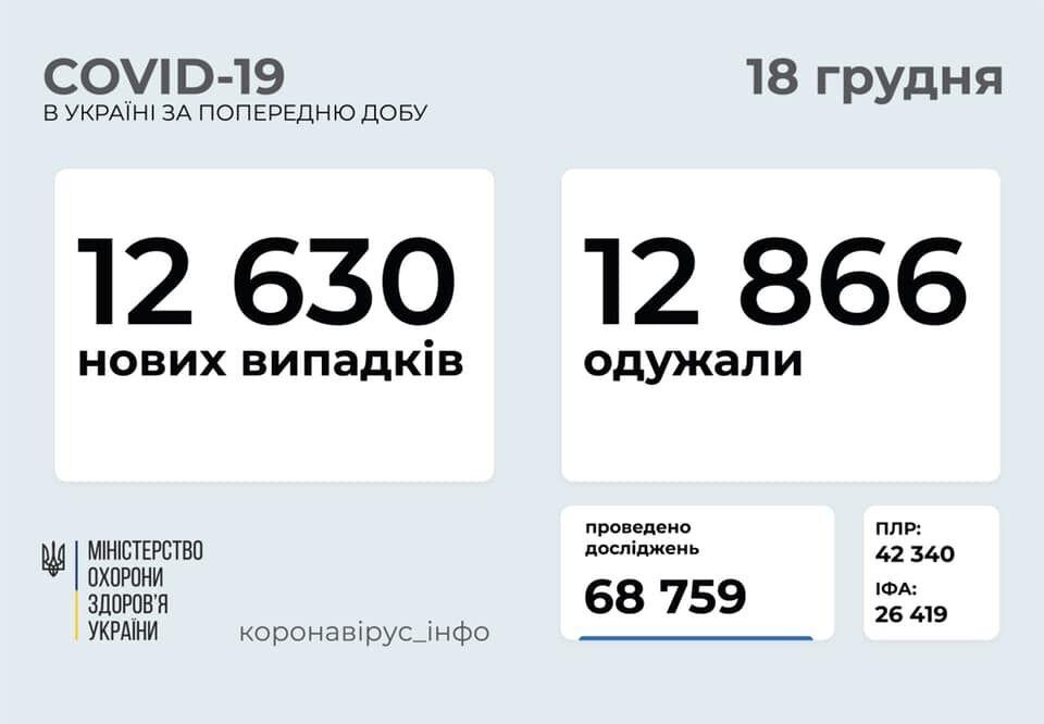 В Україні кількість одужалих перевищила нові випадки зараження COVID-19