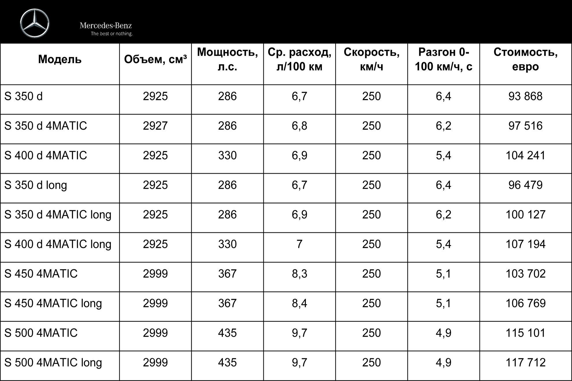 Цены и характеристики S-Class для украинского рынка