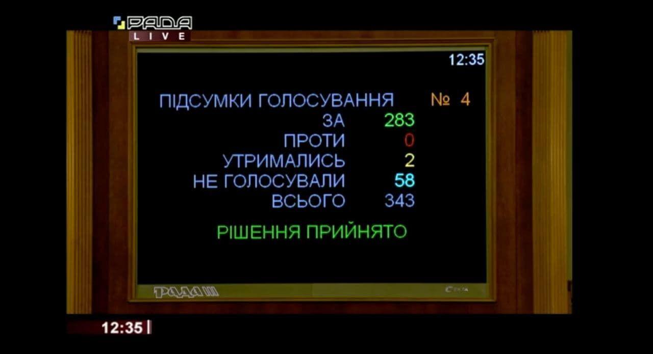 У першому читанні і за основу документ підтримали 283 депутати