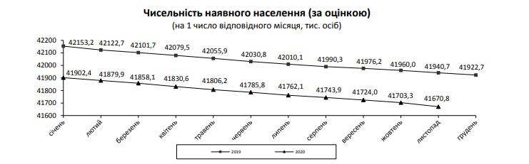Зменшення населення України