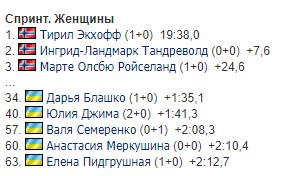 Результаты женского спринта на 4-м этапе Кубка мира по биатлону