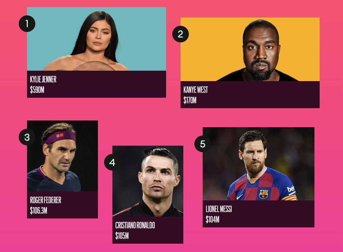 Самые богатые звезды 2020 года.
