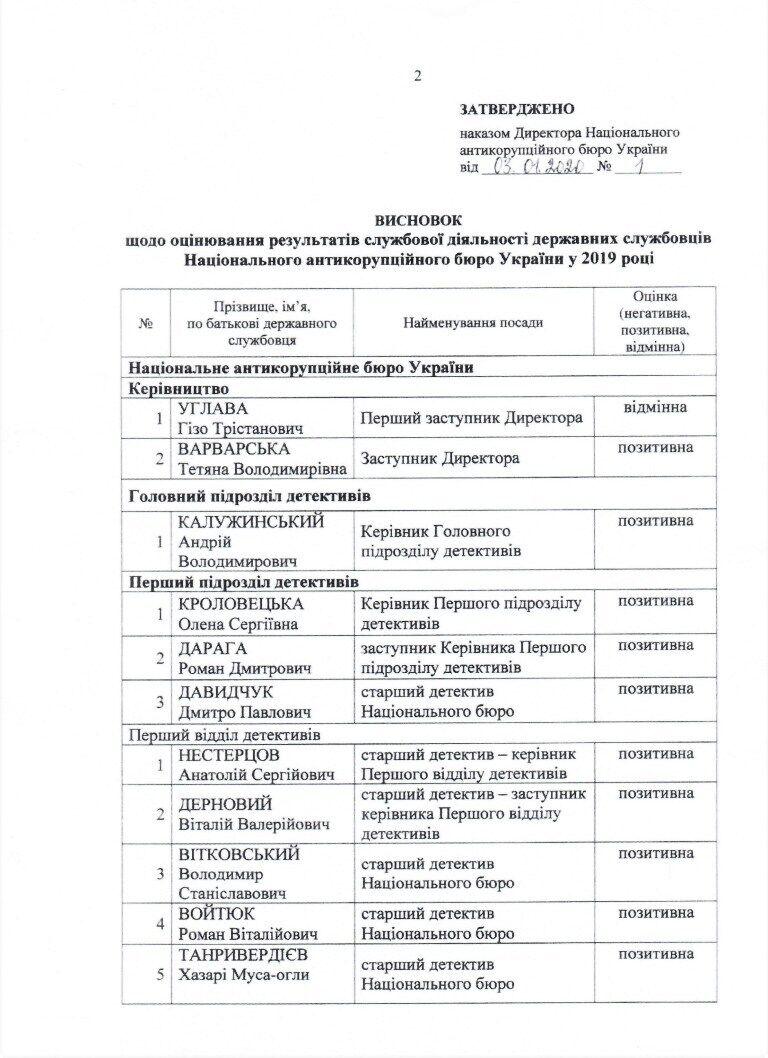 Підлеглий Калужинського Литвиненко був викритий у вчиненні корупційного правопорушення