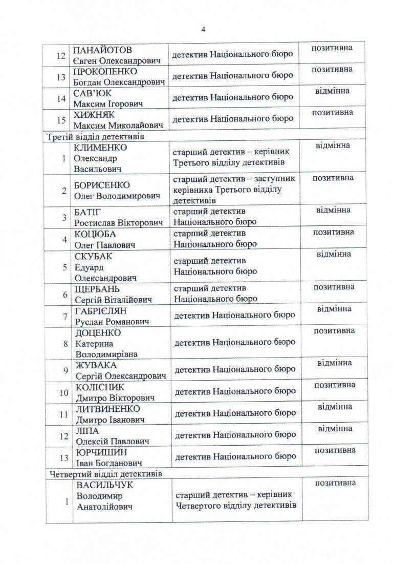 Литвиненко був притягнутий до дисциплінарної відповідальності
