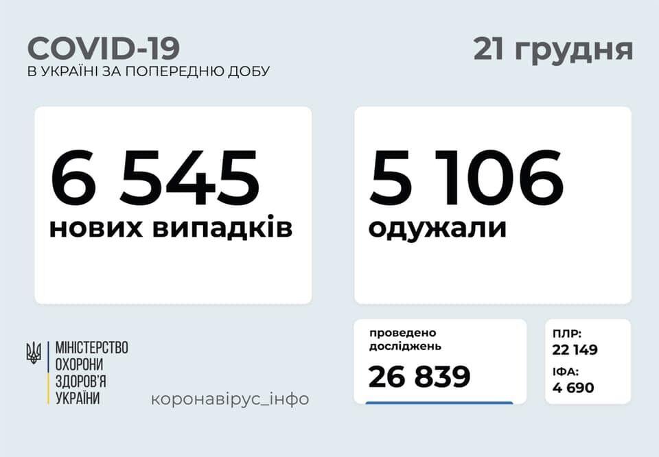 Распространение коронавируса в Украине.