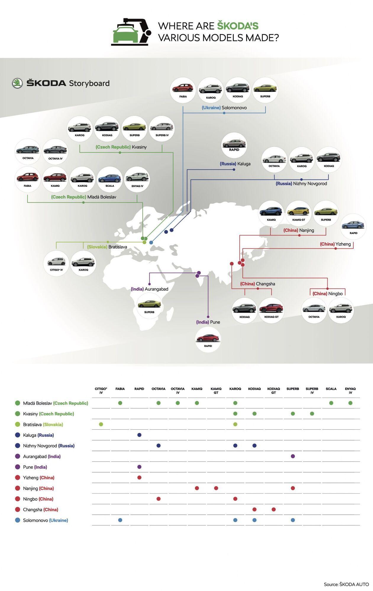 Заводи Skoda в різних куточках світу і моделі, які вони випускають