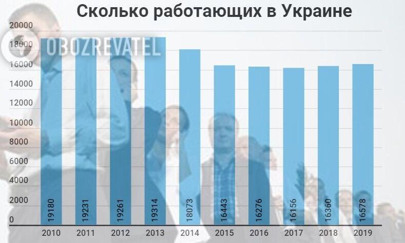 Як змінилася кількість українців, які працюють