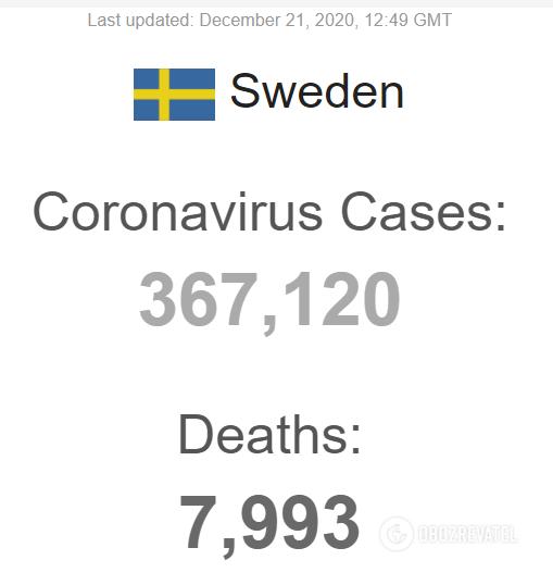 Загальна статистика за кількістю хворих на коронавірус у Швеції