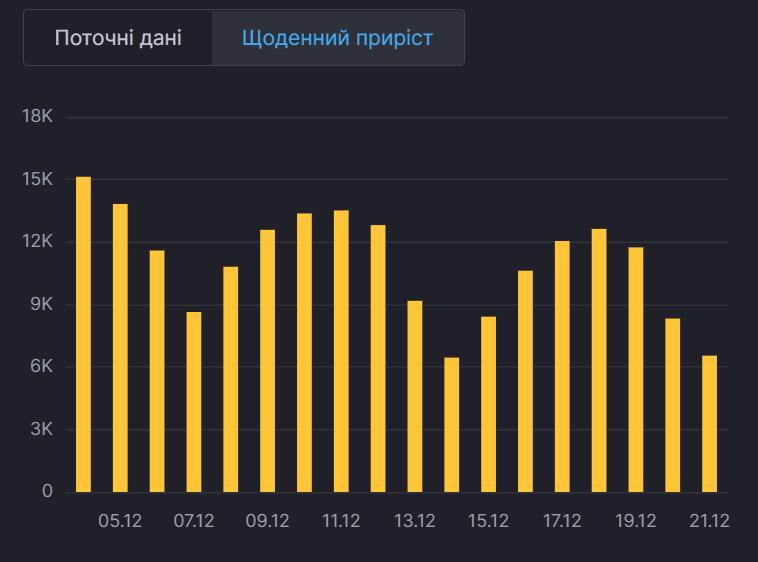 Динамика заболеваемости в Украине.