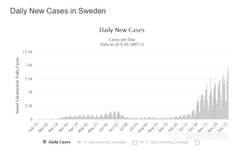 Динаміка поширення епідемії коронавірусу у Швеції