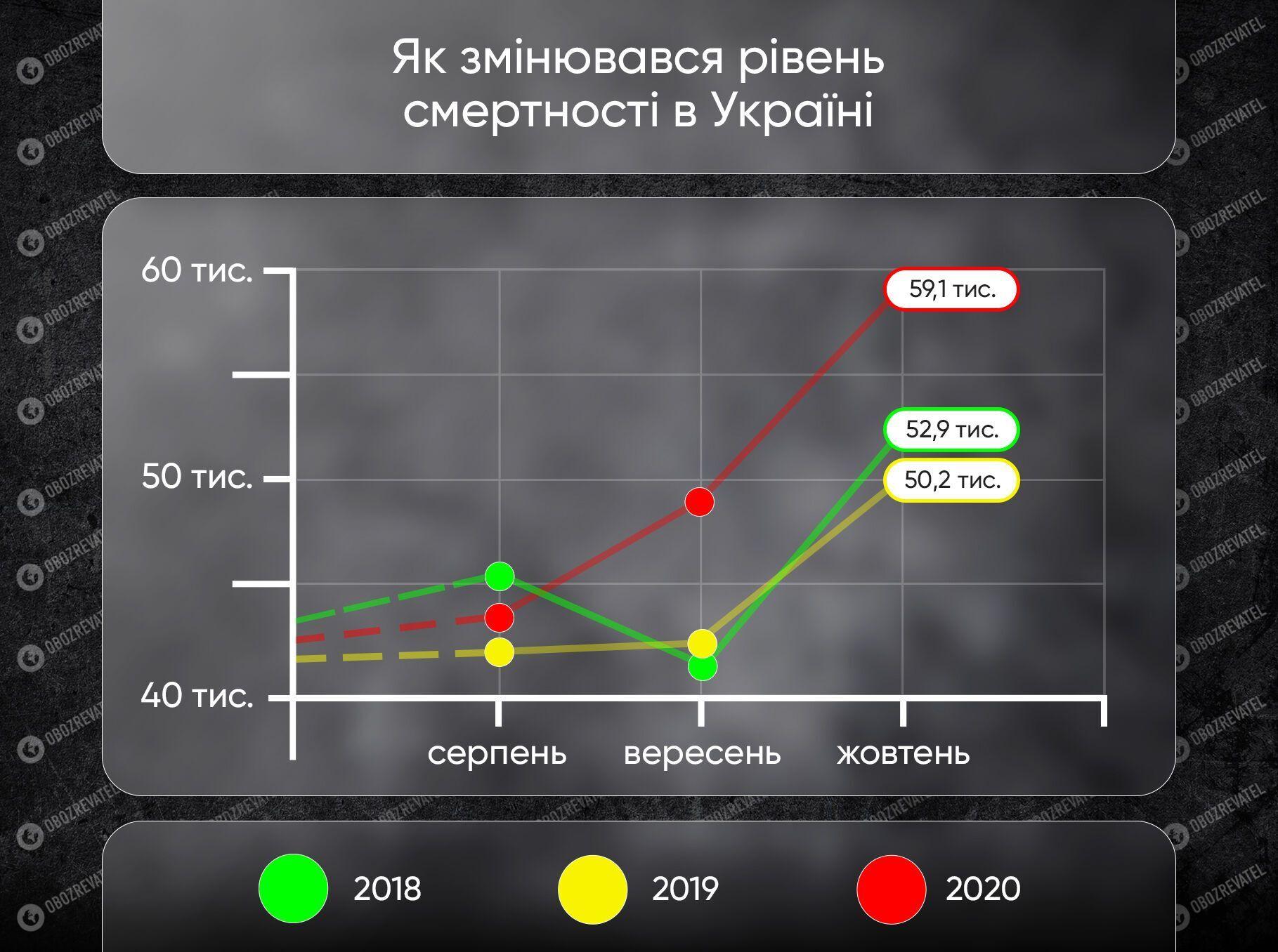 Як змінювався рівень смертності