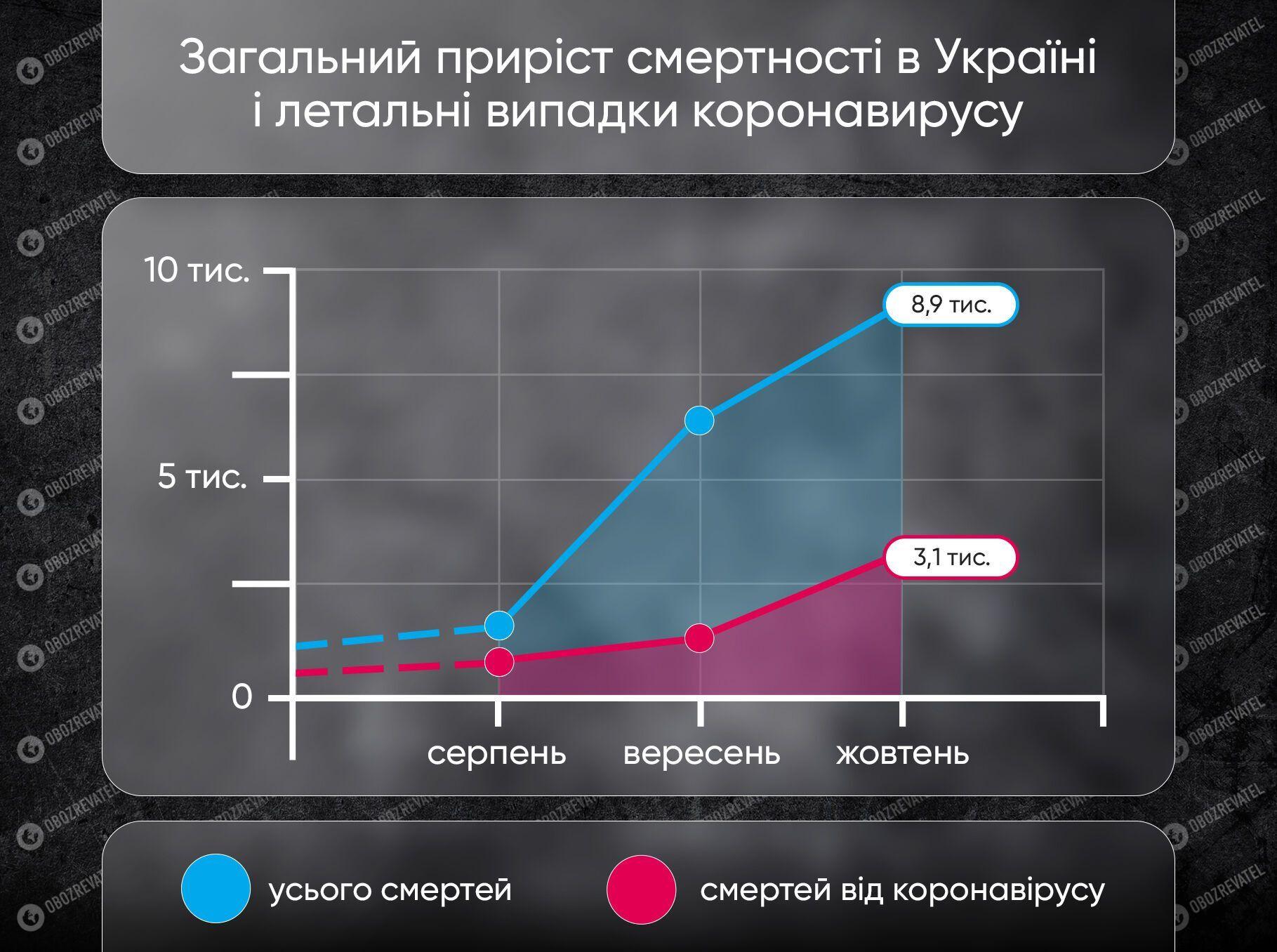 Приріст смертності