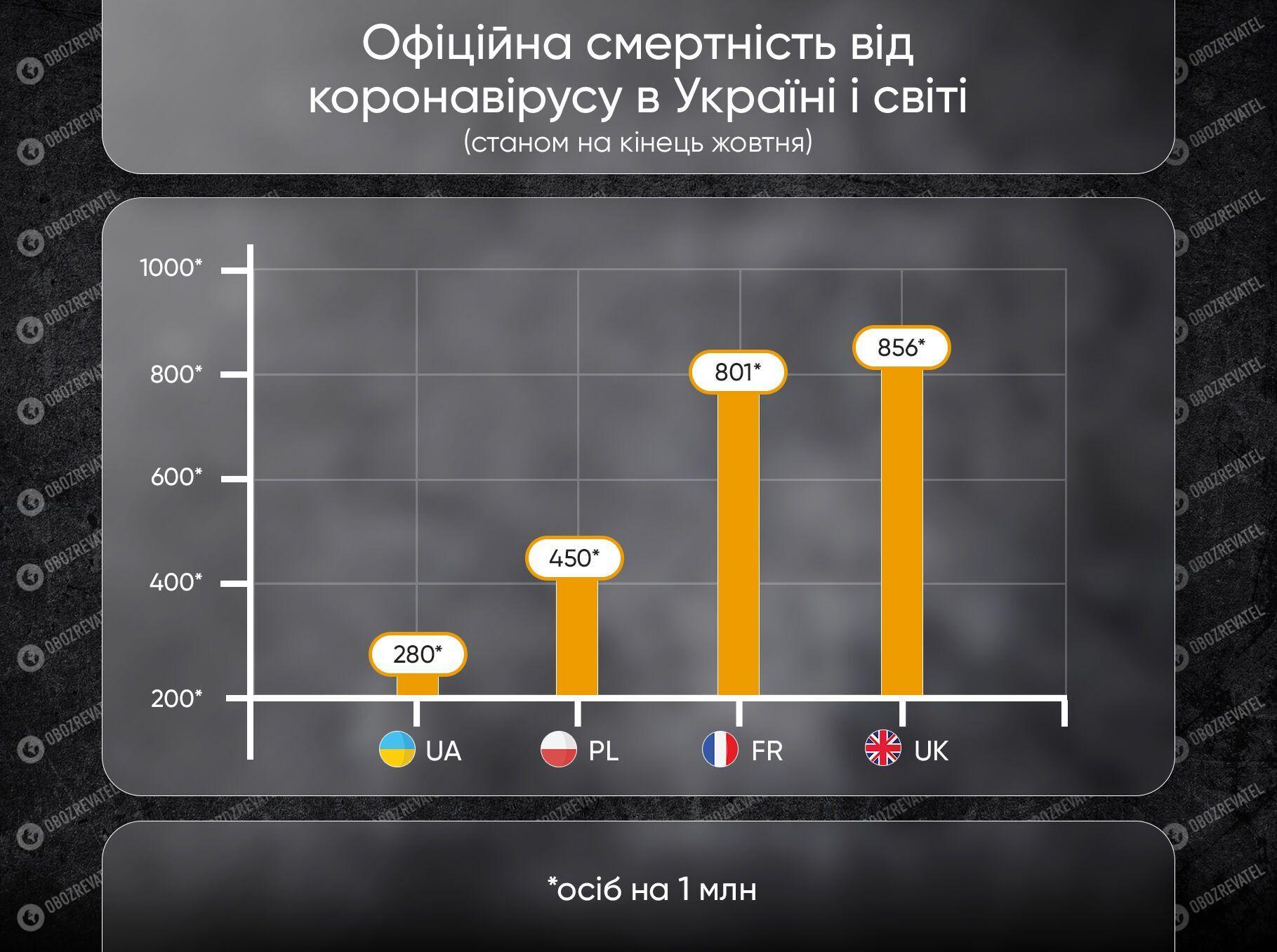 Коронавірус в Україні і світі