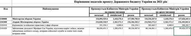Геноцид українського війська. Частина 1