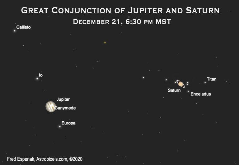 Фото зближення планет