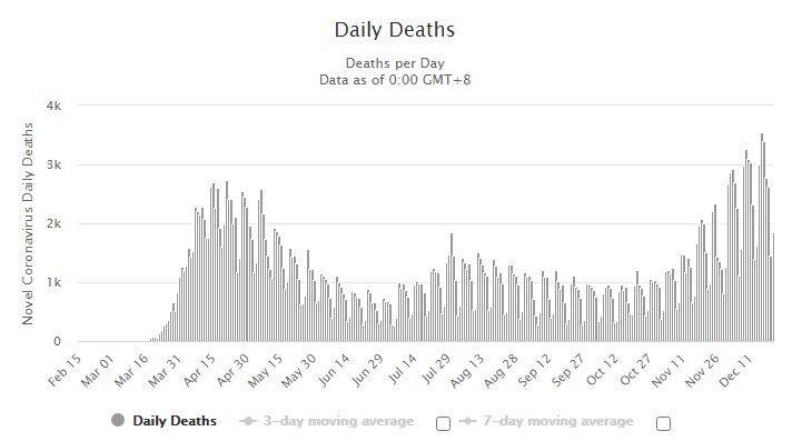 Статистика ежедневной смертности от COVID-19 в США