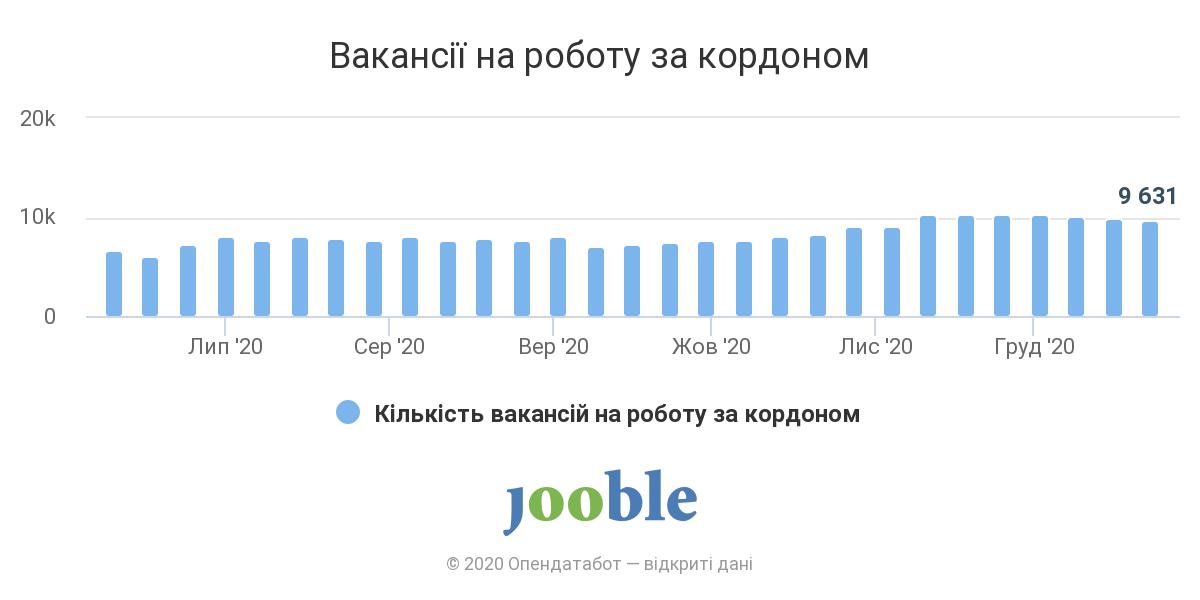 Польща, Німеччина та Чехія залишаються найпопулярнішими країнами серед українців, що шукають роботу