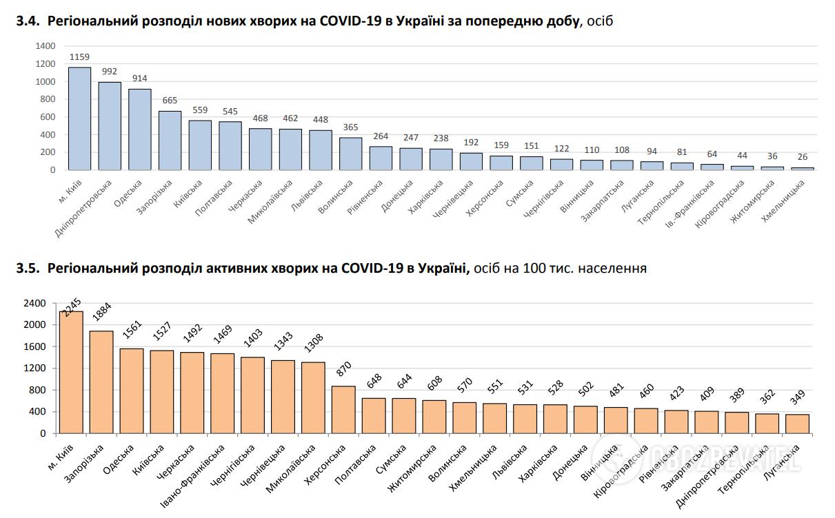 Региональное распределение новых больных COVID-19.