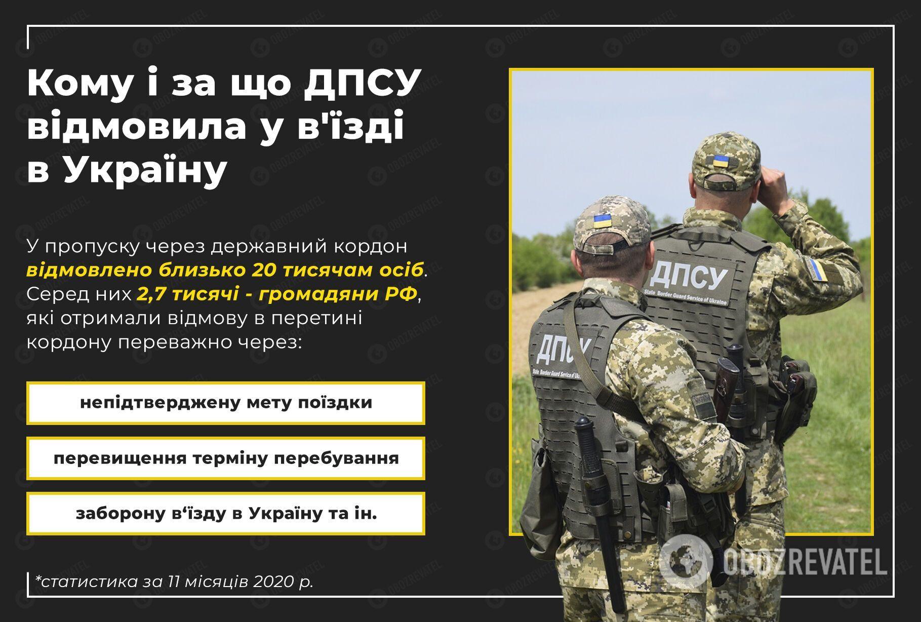 В Україну не впустили 20 тисяч іноземців