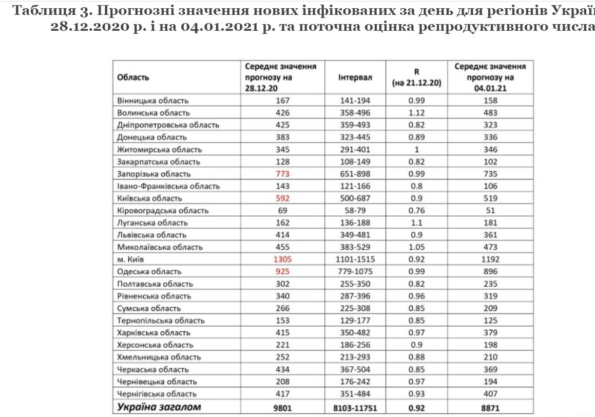 НАН спрогнозувала показники коронавірусу на кінець грудня