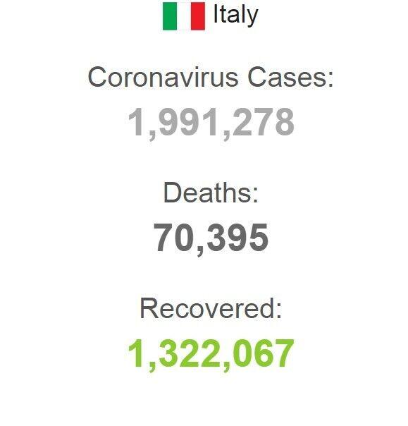 Статистика COVID-19 в Италии