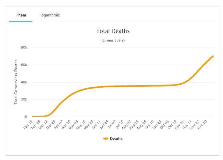Показатель смертности от COVID-19 в Италии