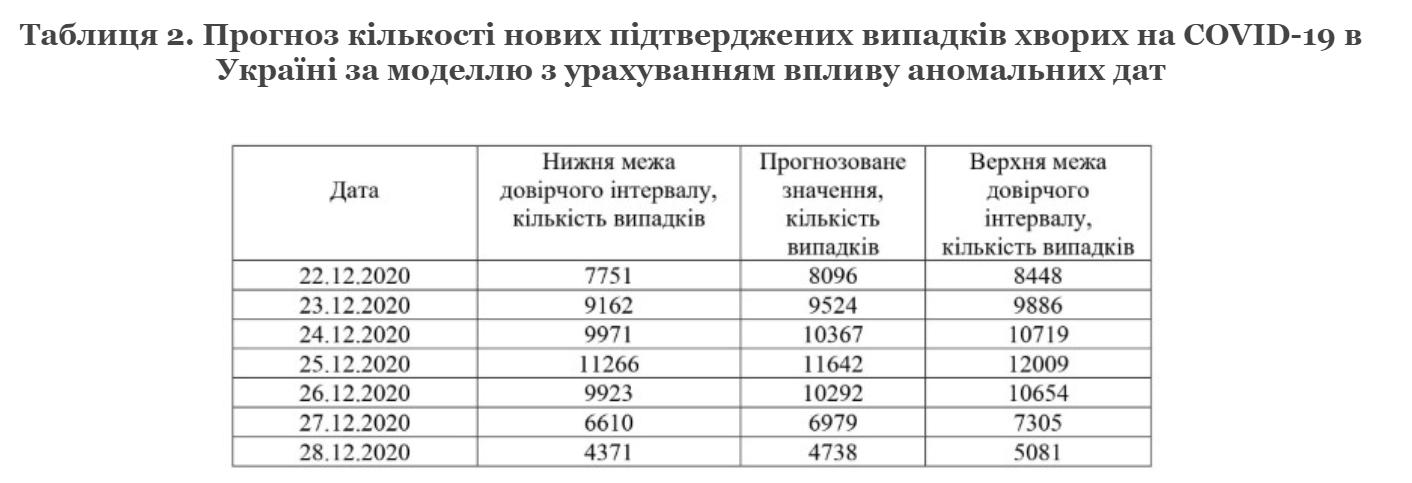 Прогноз щодо пандемії в Україні