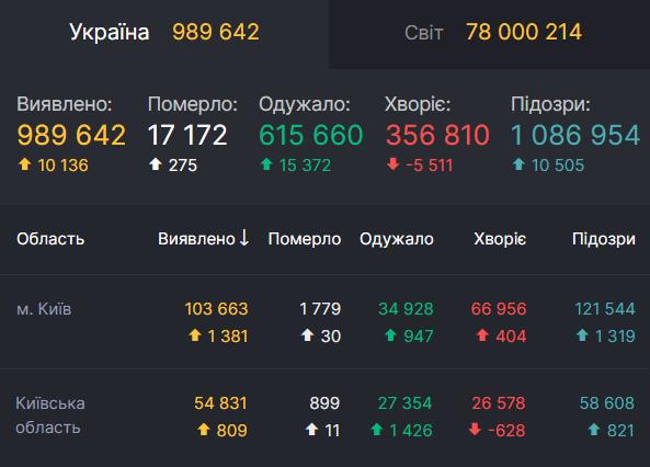 У Києві й області за добу COVID-19 заразилися понад 2000 осіб