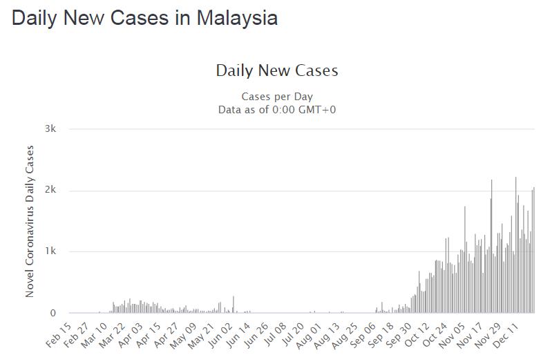 Динамика случаев, выявленных за сутки