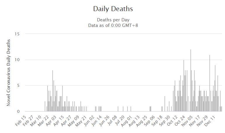 Динамика смертности за сутки