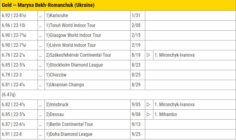 Статистика Бех-Романчук у 2020 році