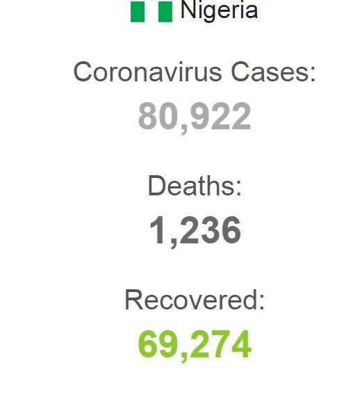 Статистика COVID-19 в Нигерии