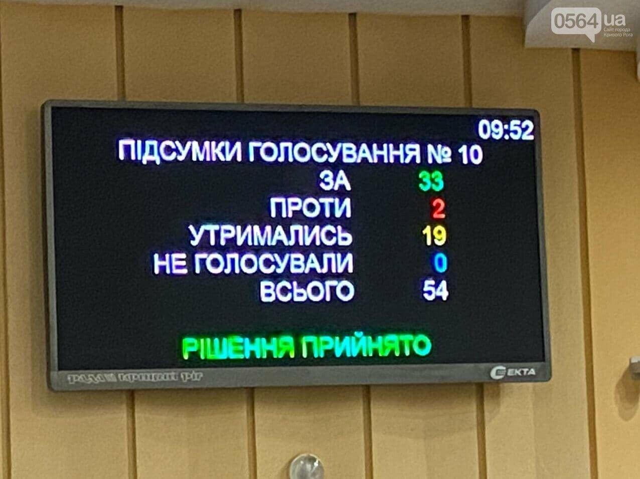 Голосування міськради за бюджет