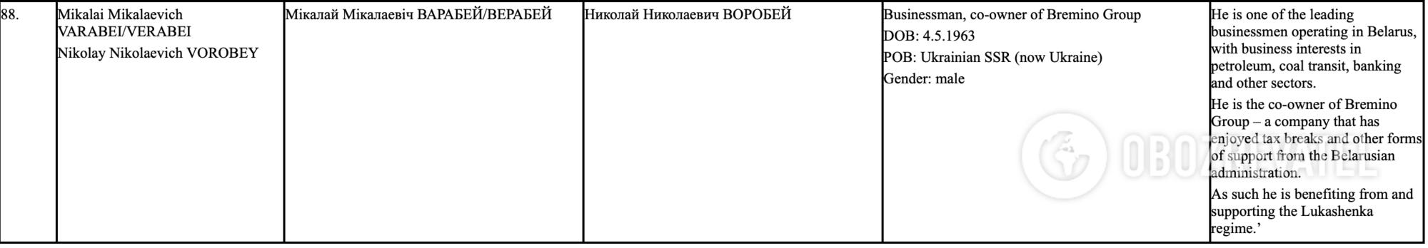 Николай Воробей попал под санкции ЕС