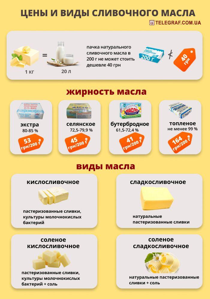 Ціни і види вершкового масла