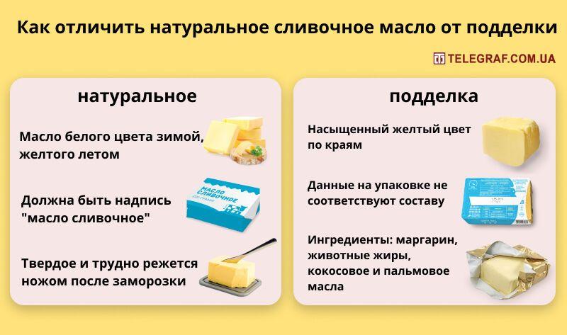 Як відрізнити натуральне вершкове масло від підробки