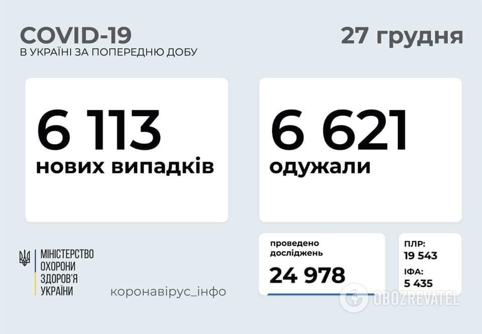 На коронавірус захворіли ще 6113 українців
